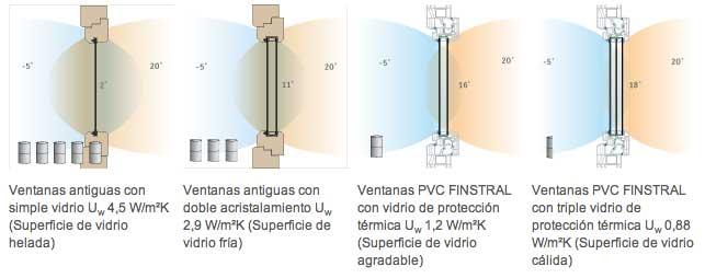 Aislamiento termico ventanas aluminio