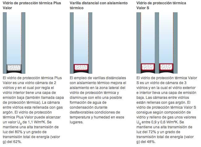 Aislamiento t rmico ventanas de aluminio y pvc instahogar for Aislamiento acustico vidrio