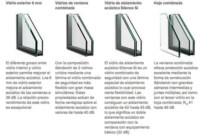 Ventanas ac sticas ventanas de aluminio y pvc instahogar for Aislamiento acustico vidrio